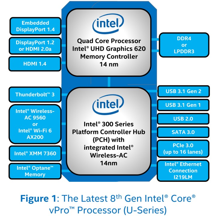 Intel launches Whiskey Lake chips with vPro - Liliputing