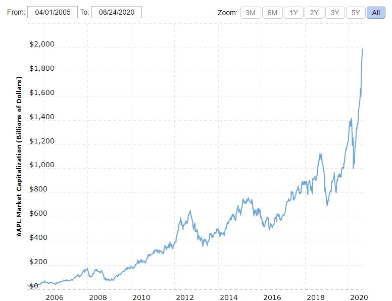 apple market cap