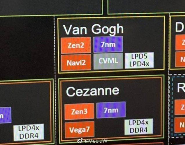 AMD Cezanne leaked product roadmap