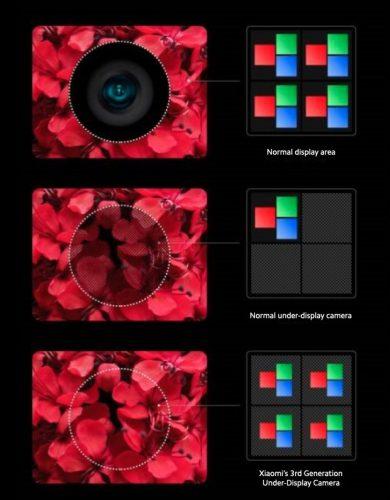 Xiaomi 3rd-gen under-display camera