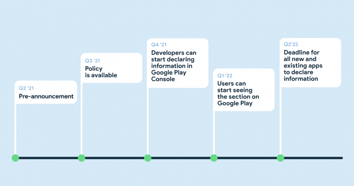 Google's anticipated timeline for the Safety Section